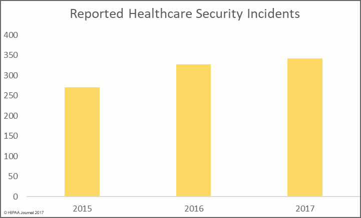 a look at the security breaches in the it departments in health care databases New survey suggests medical data breaches increase the number of patients who hold back information from doctors due to concerns about the security or privacy of medical records, undermining.
